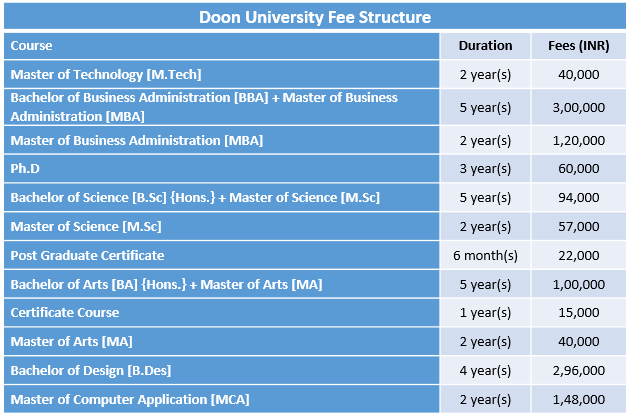 Doon University Fee Structure