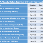 Dr A.P.J Abdul Kalam Technical University Fee Structure