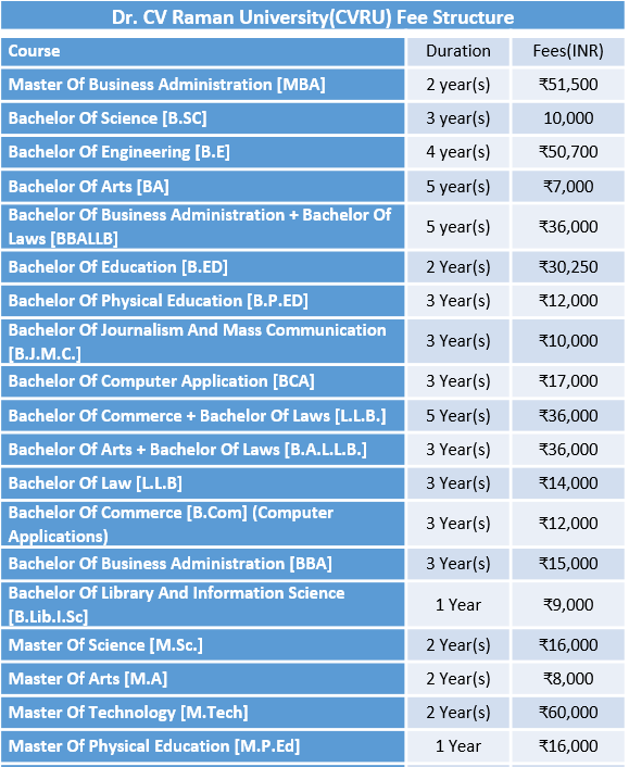 Dr. CV Raman University(CVRU) Fee Structure