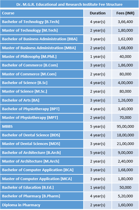 Dr. M.G.R. Educational and Research Institute Fee Structure