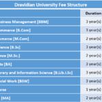 Dravidian University Fee Structure