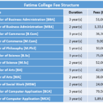 Fatima College Fee Structure