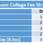 Fergusson College Fee Structure
