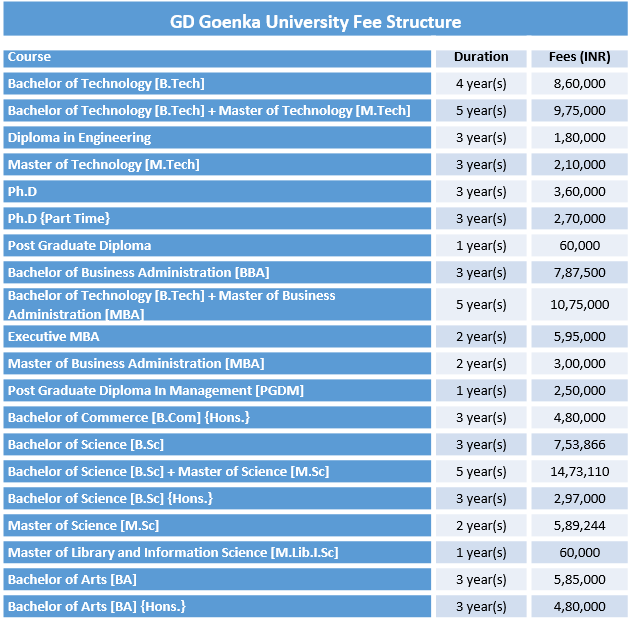 GD Goenka University Fee Structure