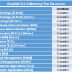 Graphic Era University Fee Structure
