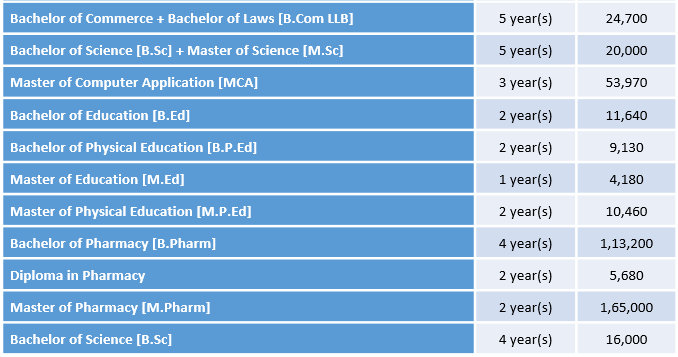 Guru Ghasidas Vishwavidyalaya Courses