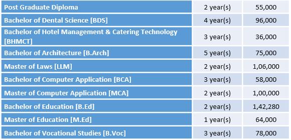 Guru Gobind Singh Indraprastha University Courses