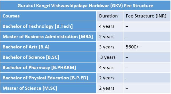 C:\Users\cbse\Downloads\Gurukul Kangri Vishwavidyalaya Haridwar (GKV) Fee Structure.png