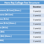 Hans Raj College Fee Structure