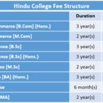 Hindu College Delhi Fee Structure