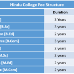 Hindu College Fee Structure
