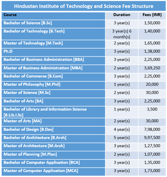 Hindustan Institute of Technology and Science Fee Structure