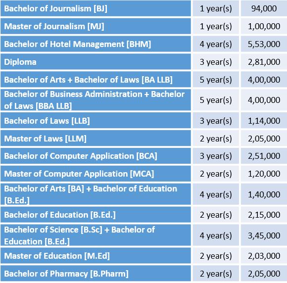 IFTM University Courses