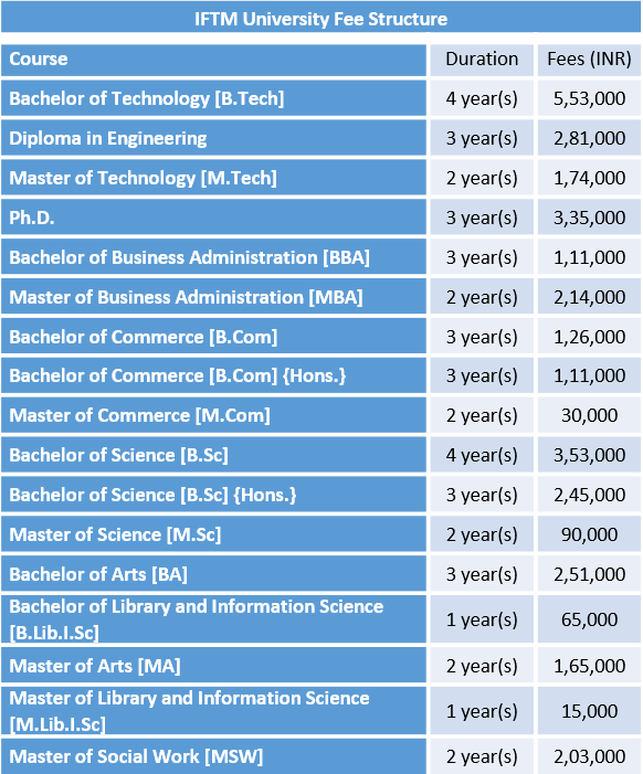 IFTM University Fee Structure