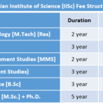 Indian Institute Of Science (IISc) Fee Structure
