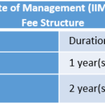 Indian Institute of Management (IIM) Ahmedabad Fee Structure