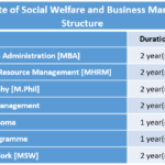 Indian Institute of Social Welfare and Business Management Fee Structure