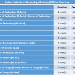 Indian Institute of Technology Bombay (IIT) Fee Structure