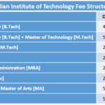 Indian Institute of Technology Fee Structure