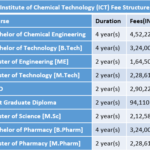Institute of Chemical Technology (ICT) Fee Structure