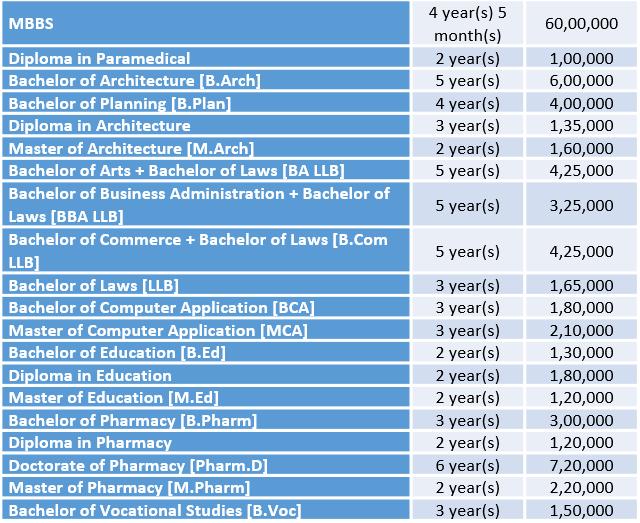 Integral University Courses