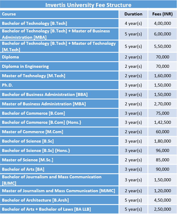 Invertis University Fee Structure