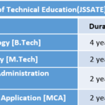 JSS Academy of Technical Education(JSSATE) Fee Structure