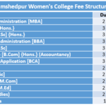 Jamshedpur Women's College Fee Structure