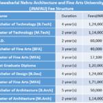 Jawaharlal Nehru Architecture and Fine Arts University (JNAFAU) Fee Structure
