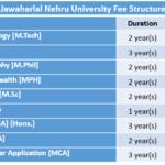Jawaharlal Nehru University Fee Structure