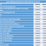 Jayoti Vidyapeeth Women's University Fee Structure