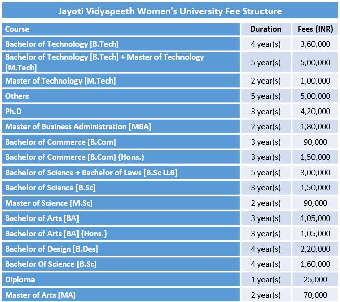 Jayoti Vidyapeeth Women's University Fee Structure