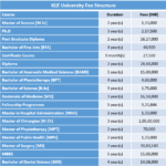 KLE University Fee Structure
