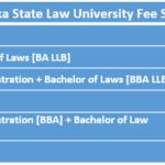 Karnataka State Law University Fee Structure