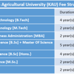 Kerala Agricultural University (KAU) Fee Structure