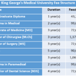 King George's Medical University Fee Structure