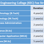 Kongu Engineering College (KEC) Fee Structure