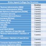 Kristu Jayanti College Fee Structure
