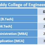 Lakireddy Bali Reddy College of Engineering Fee Structure