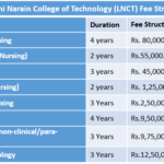 Lakshmi Narain College of Technology (LNCT) Fee Structure