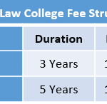 Lloyd Law College Fee Structure