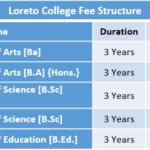 Loreto College Fee Structure