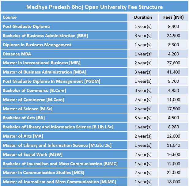 Madhya Pradesh Bhoj Open University Fee Structure