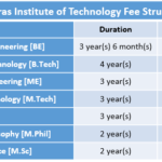 Madras Institute of Technology Fee Structure