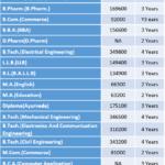 Manav Bharti University (MBU) Fee Structure