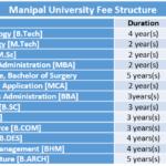 Manipal University Fee Structure