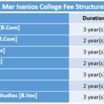 Mar Ivanios College Fee Structure