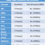 Medi-Caps University Fee Structure