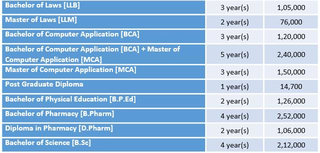 Mewar University Courses