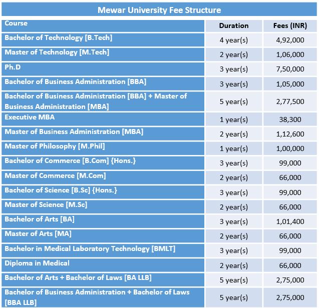 Mewar University Fee Structure
